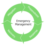 What Is Disaster And Emergency Management?